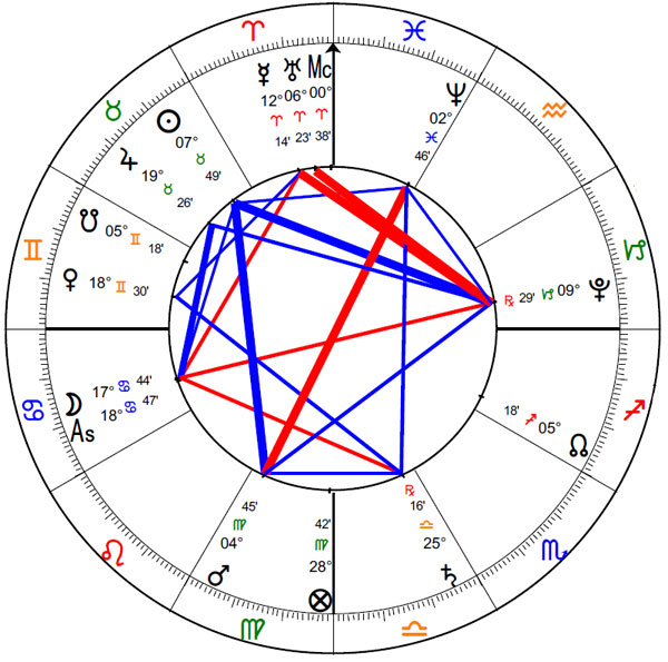 Electional chart for The Astrology Dictionary