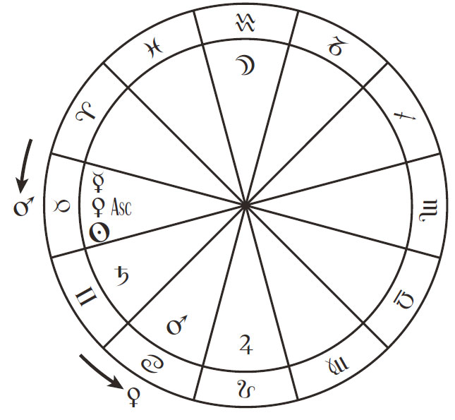 Transit The Astrology Dictionary