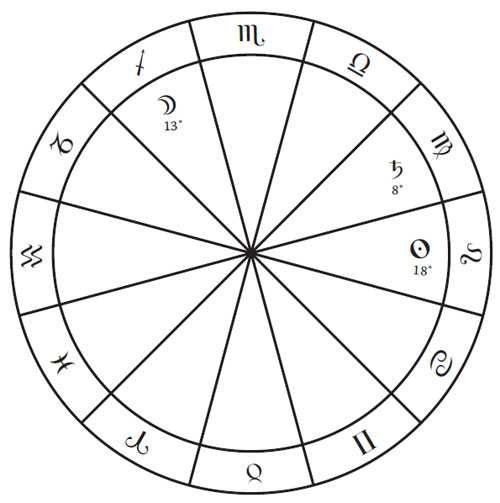 Translation Of Light The Astrology Dictionary