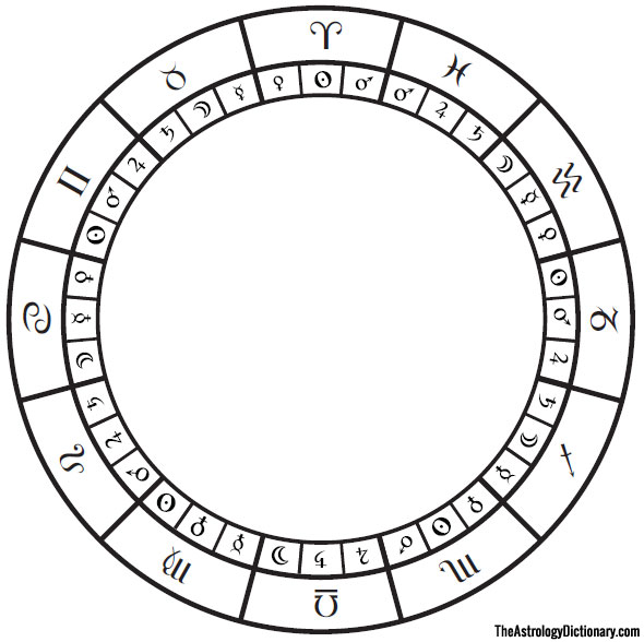 decanate meaning in astrology