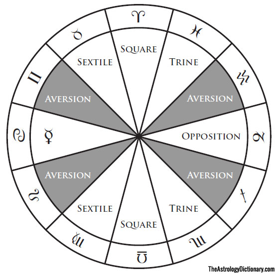 conjunction astrology example