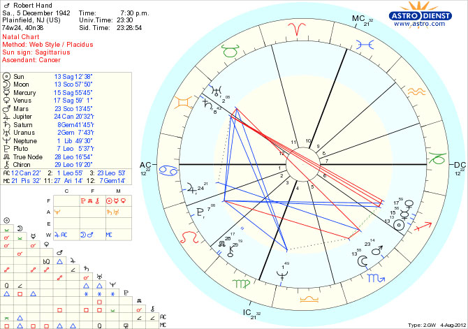 Birth Chart Calculator