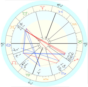 An example of a birth chart