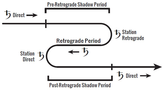 Shadow periods diagram