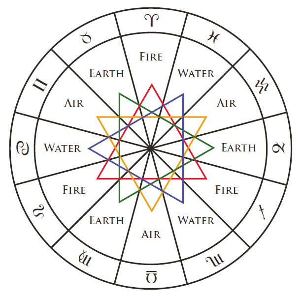 Triplicity The Astrology Dictionary