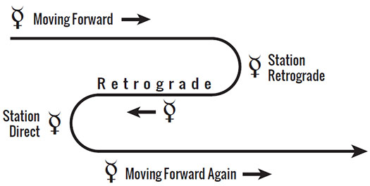 Mercury retrograde diagram