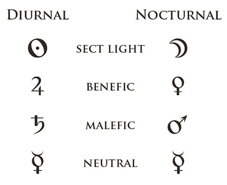 Sect - The Astrology Dictionary